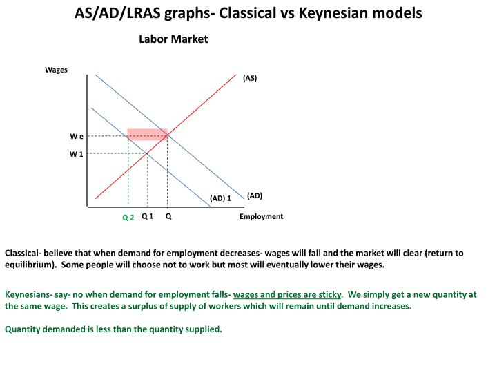 AS/AD/LRAS graphs- Classical
