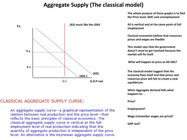 Aggregate Supply (The classical model)