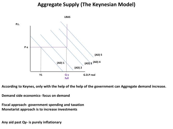 Aggregate Supply (The Keynesian Model)