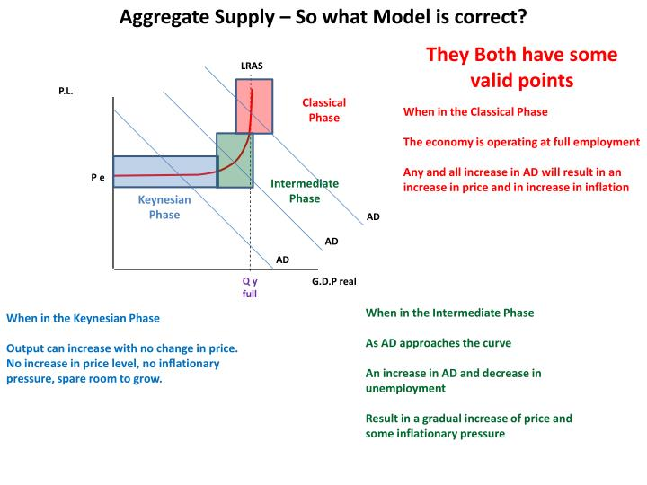 Aggregate Supply – So what Model is correct?