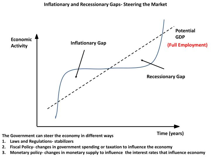 Inflationary and Recessionary Gaps- Steering the Market