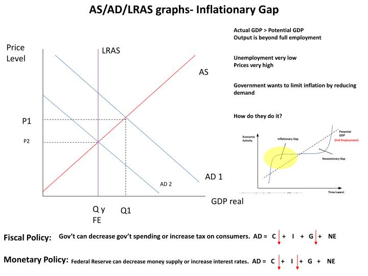 AS/AD/LRAS graphs- Inflationary Gap
