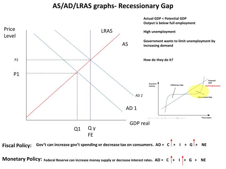 AS/AD/LRAS graphs- Recessionary Gap