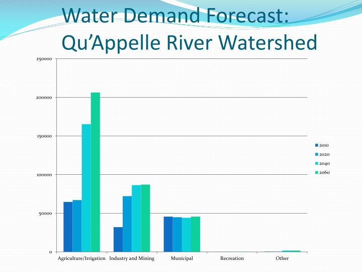 Water Demand Forecast: Qu'Appelle River Watershed