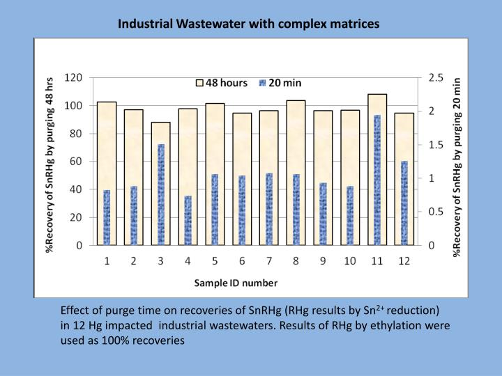 Industrial Wastewater with complex matrices