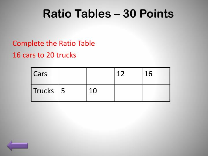 Ratio Tables – 30 Points