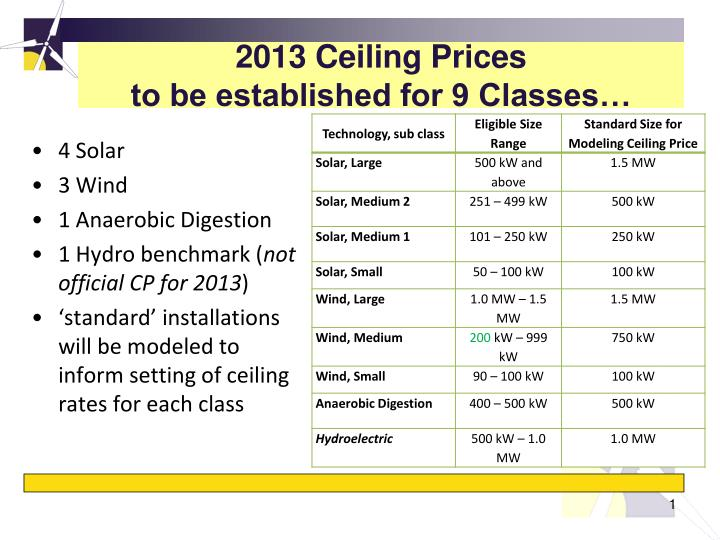 2013 ceiling prices to be established for 9 classes