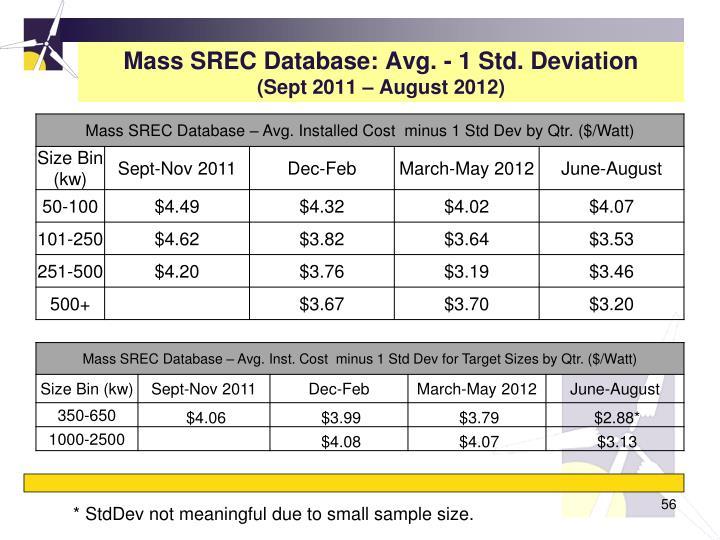 Mass SREC Database: Avg. - 1 Std. Deviation