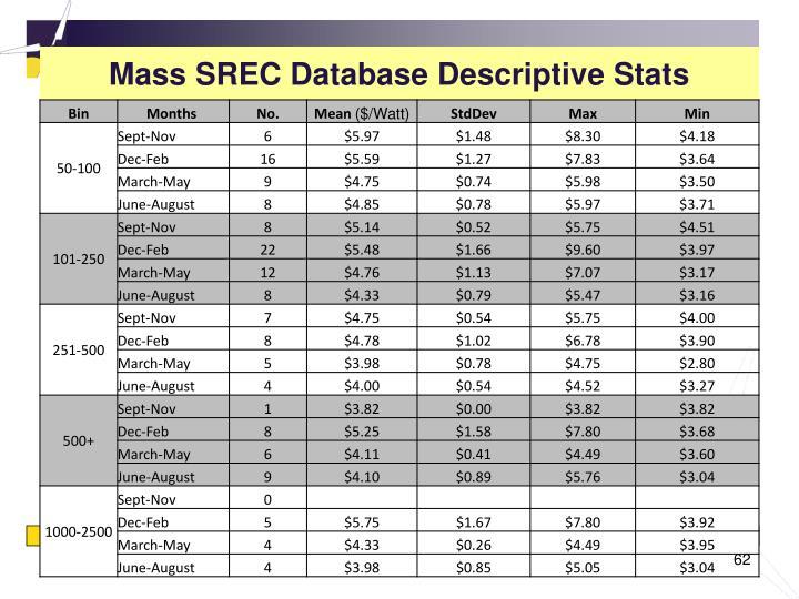 Mass SREC Database Descriptive Stats