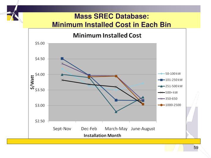 Mass SREC Database: