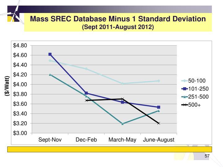 Mass SREC Database Minus 1 Standard Deviation