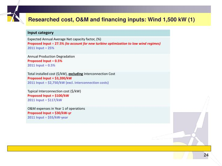 Researched cost, O&M and financing inputs: Wind 1,500 kW (1)