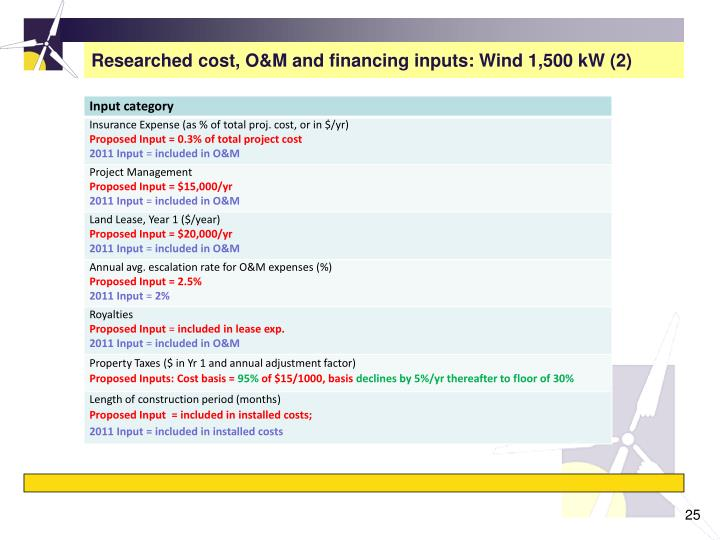 Researched cost, O&M and financing inputs: Wind 1,500 kW (2)