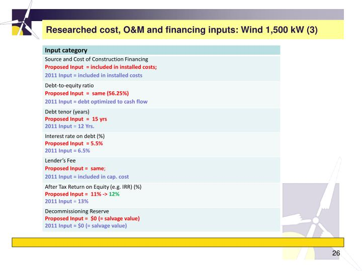 Researched cost, O&M and financing inputs: Wind 1,500 kW (3)