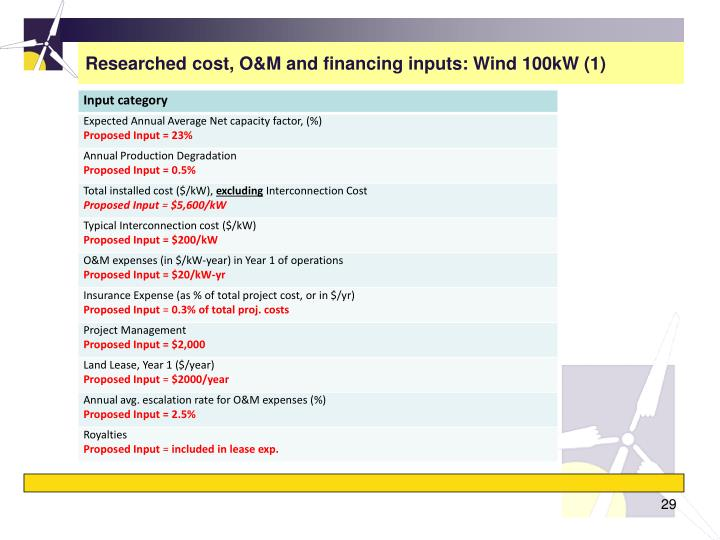 Researched cost, O&M and financing inputs: Wind 100kW (1)