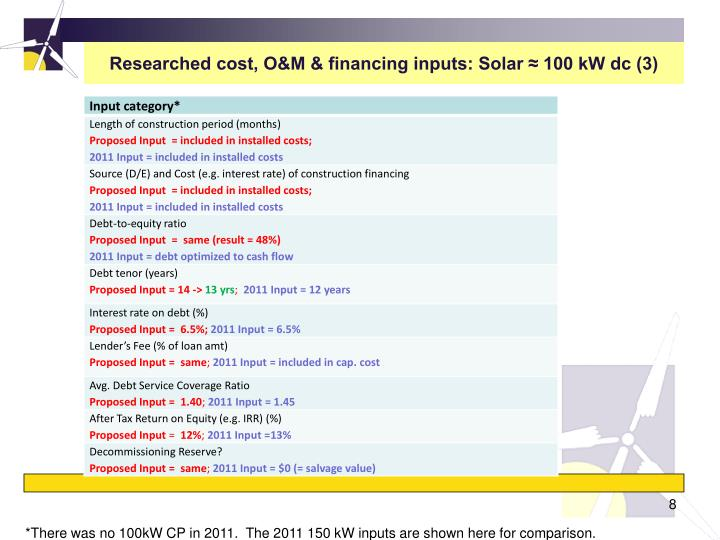 Researched cost, O&M & financing inputs: Solar ≈ 100 kW dc (3)