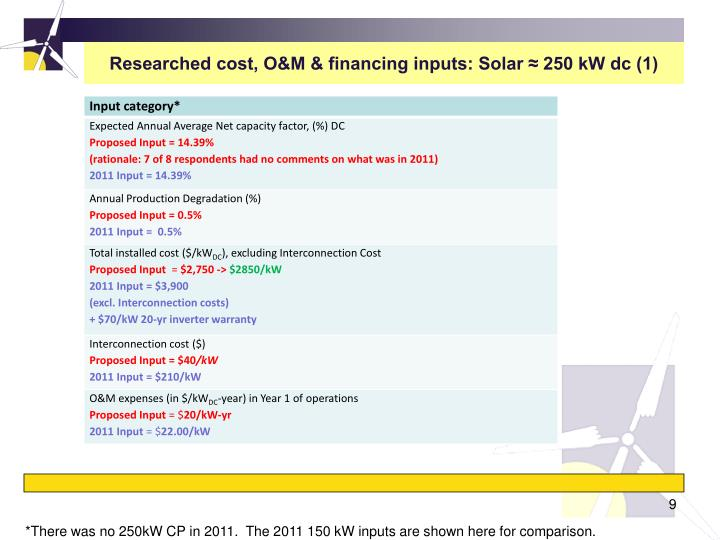 Researched cost, O&M & financing inputs: Solar ≈ 250 kW dc (1)
