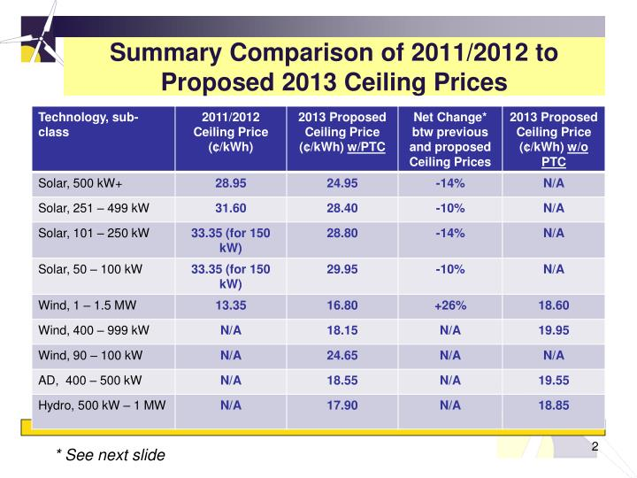 Summary comparison of 2011 2012 to proposed 2013 ceiling prices