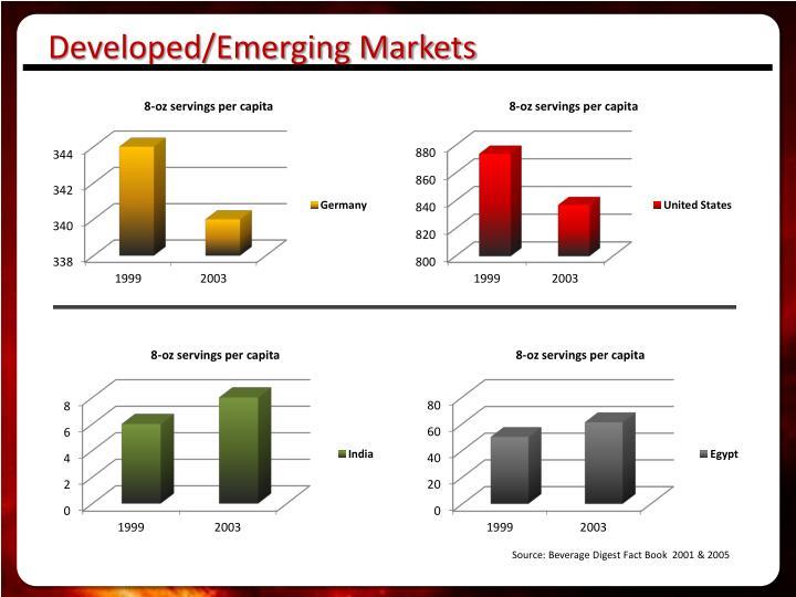 Developed/Emerging Markets