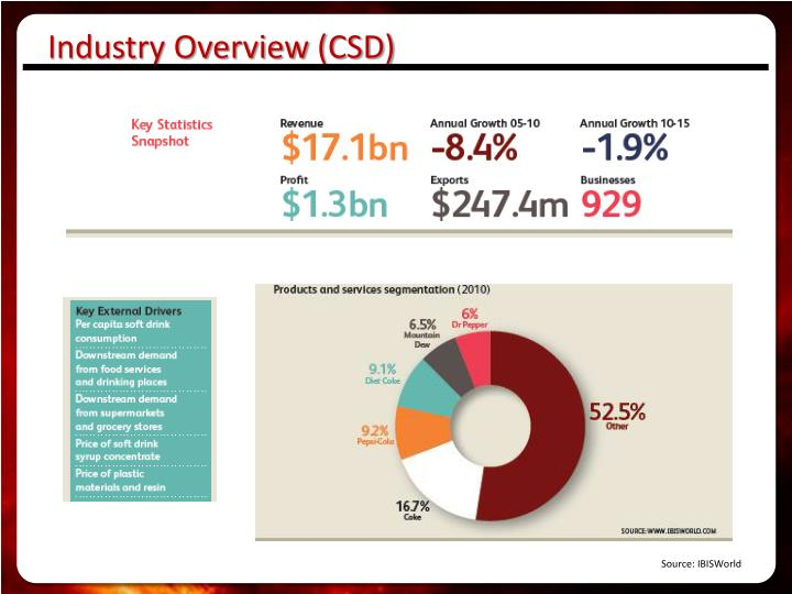 Industry Overview (CSD)