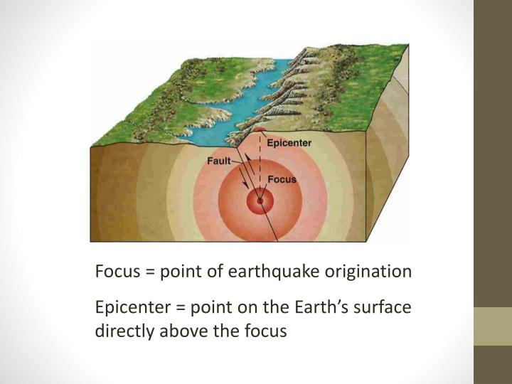 Focus = point of earthquake origination