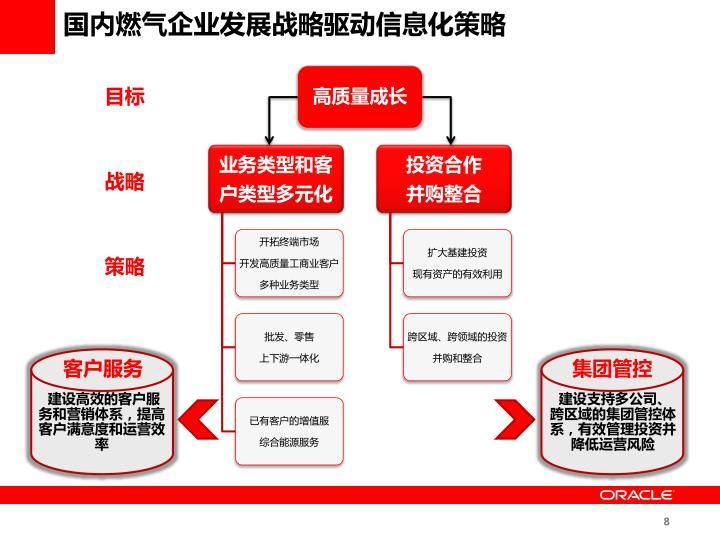 国内燃气企业发展战略驱动信息化策略