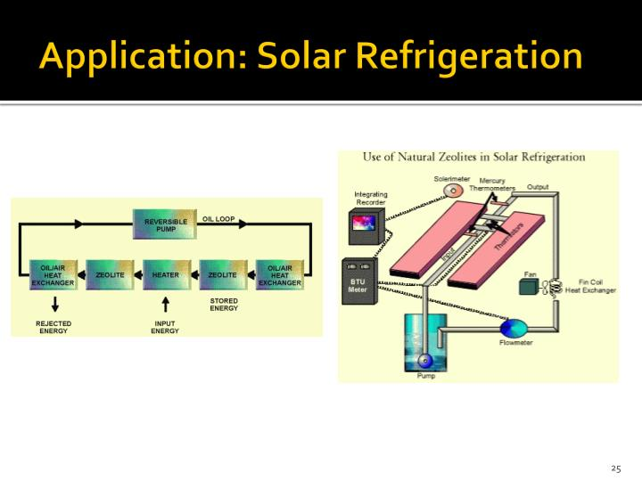 Application: Solar Refrigeration