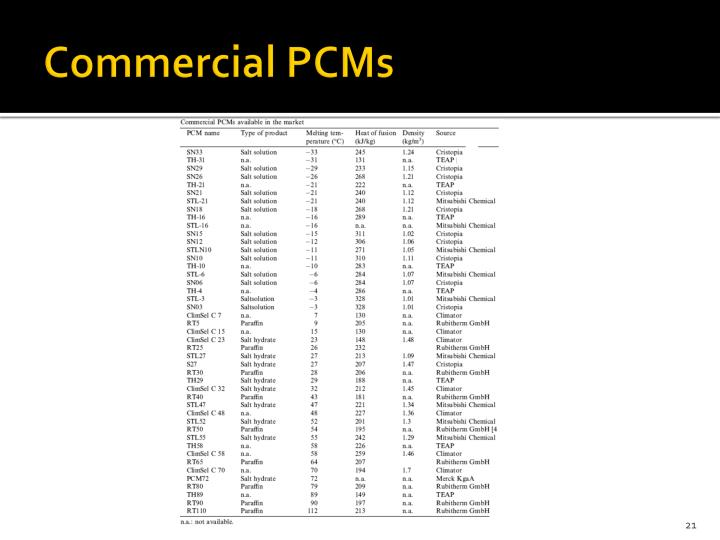 Commercial PCMs