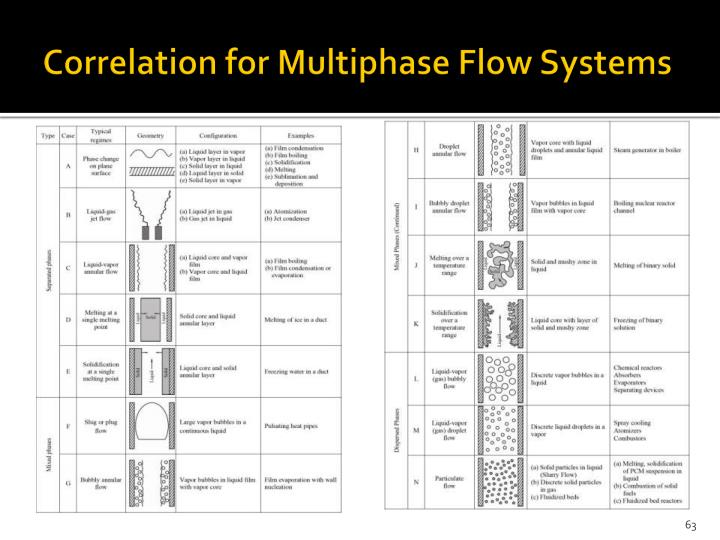 Correlation for Multiphase Flow Systems