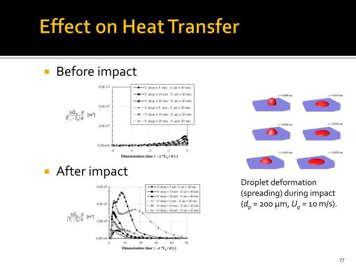 Effect on Heat Transfer