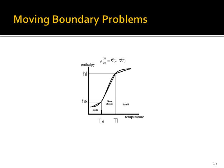 Moving Boundary Problems