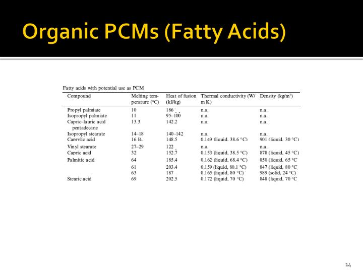 Organic PCMs (Fatty Acids)