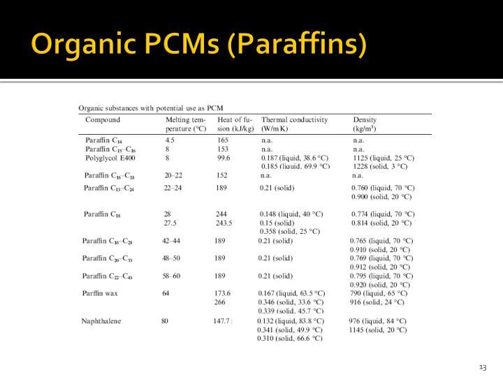 Organic PCMs (Paraffins)