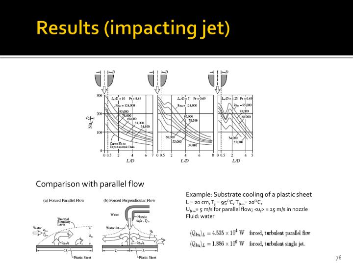 Results (impacting jet)