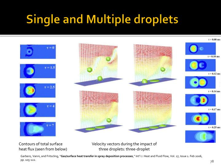 Single and Multiple droplets