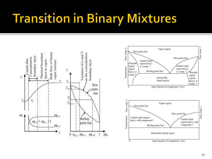 Transition in Binary Mixtures
