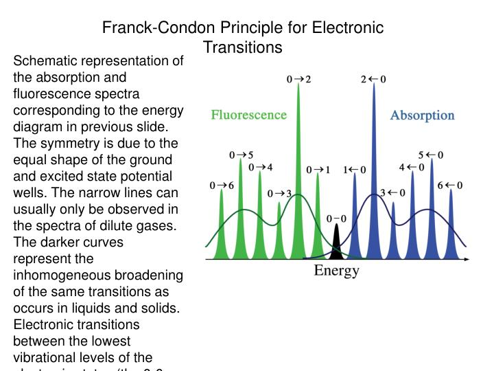 Franck-Condon Principle for Electronic Transitions