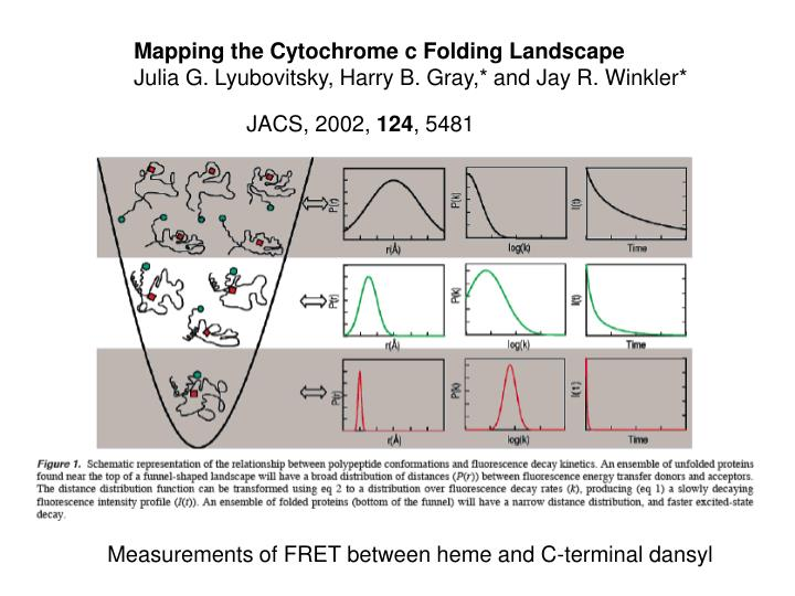 Mapping the Cytochrome c Folding Landscape