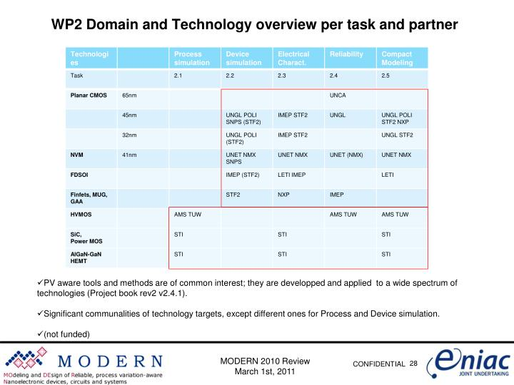 WP2 Domain and Technology overview per task and partner