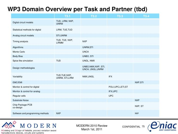 WP3 Domain Overview per Task and Partner (tbd)