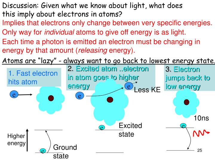 Discussion: Given what we know about light, what does this imply about electrons in atoms?