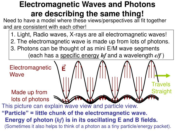 Electromagnetic Waves and Photons