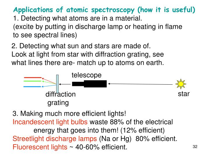Applications of atomic spectroscopy (how it is useful)