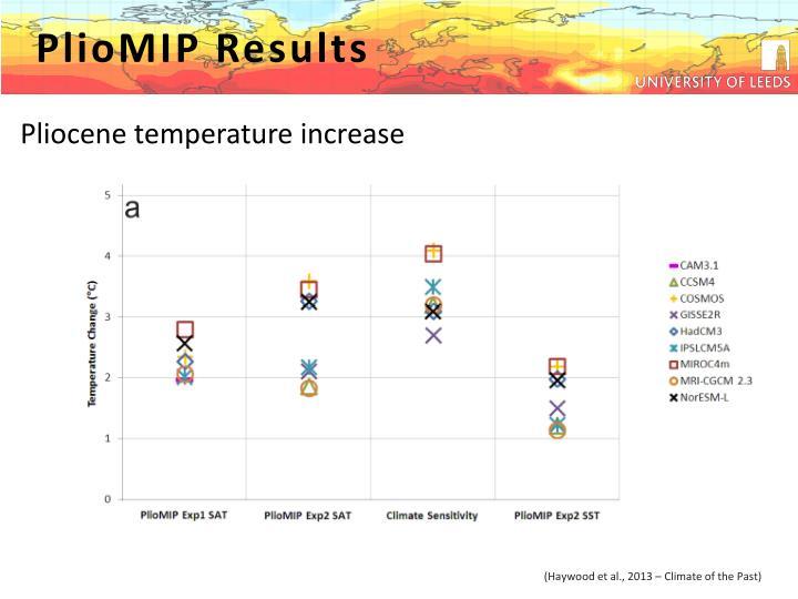 PlioMIP Results