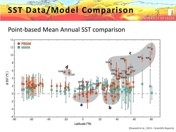 SST Data/Model Comparison