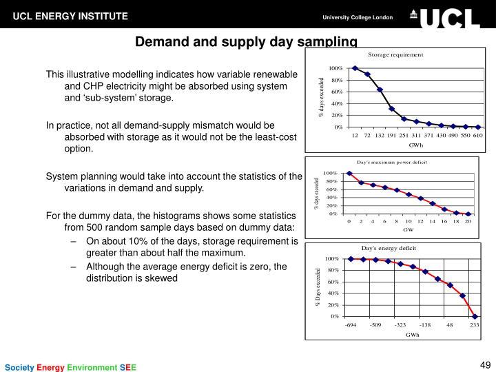 Demand and supply day sampling