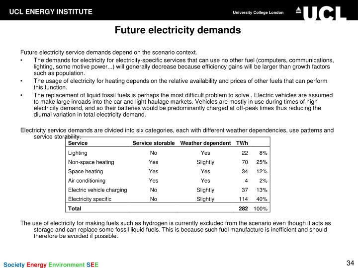 Future electricity demands