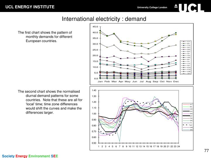 The first chart shows the pattern of monthly demands for different European countries.