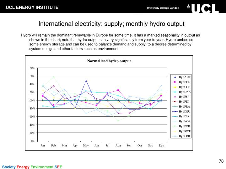 Hydro will remain the dominant renewable in Europe for some time. It has a marked seasonality in output as shown in the chart; note that hydro output can vary significantly from year to year. Hydro embodies some energy storage and can be used to balance demand and supply, to a degree determined by system design and other factors such as environment.