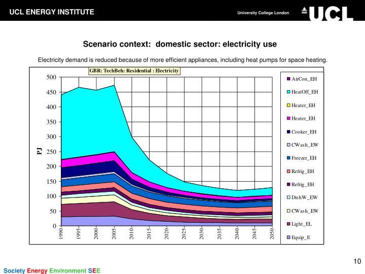 Scenario context:  domestic sector: electricity use